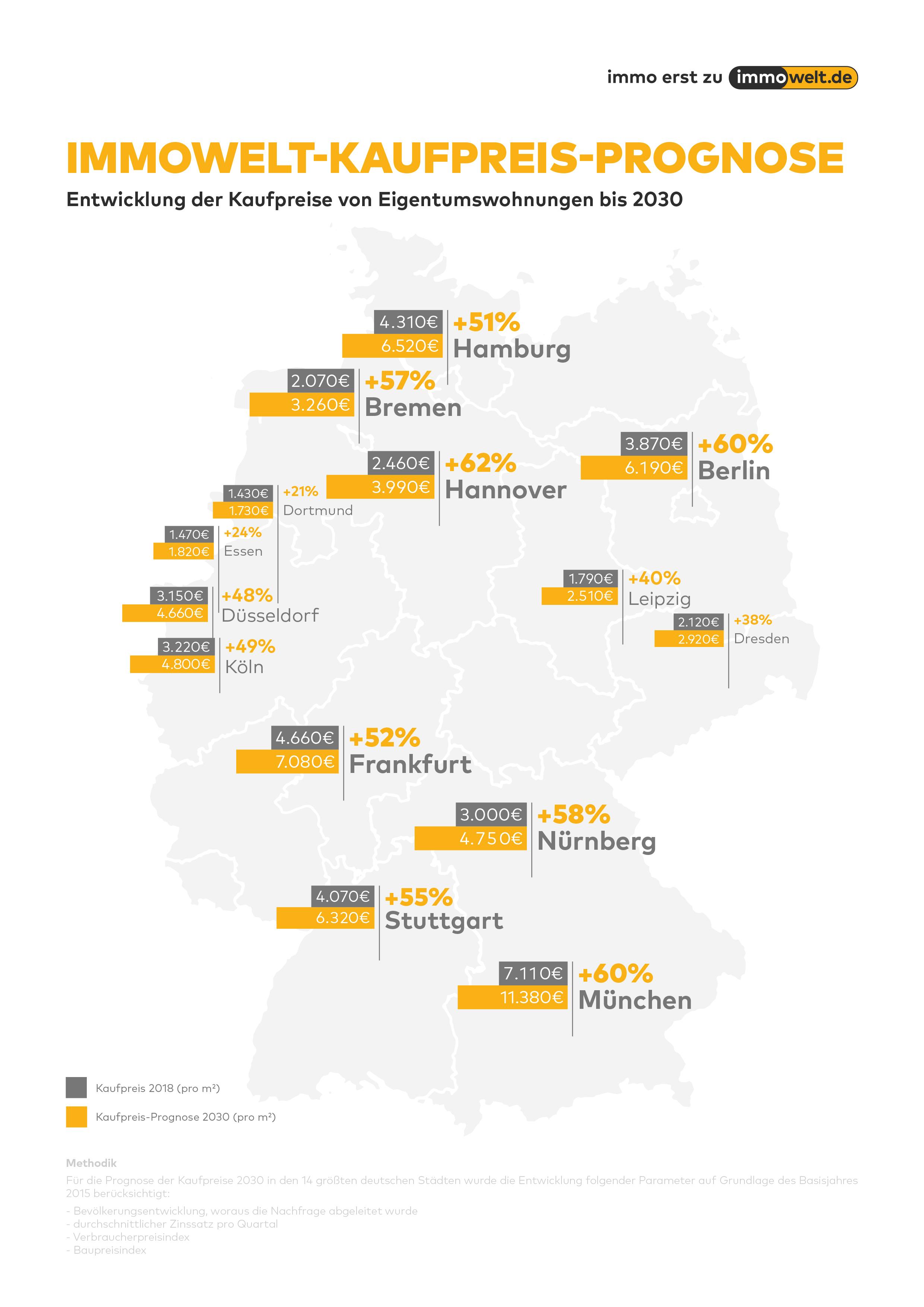 Immobilienpreise Prognose 2030